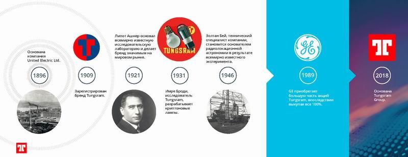 Tungsram 1896-2018